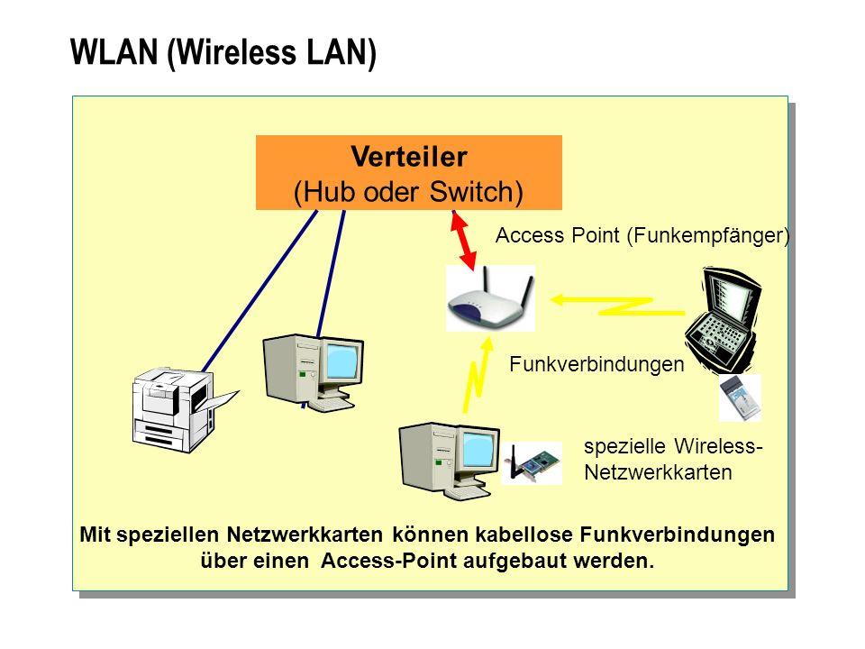 WLAN (Wireless LAN) Verteiler (Hub oder Switch) Funkverbindungen Mit speziellen Netzwerkkarten können kabellose Funkverbindungen über einen Access-Poi
