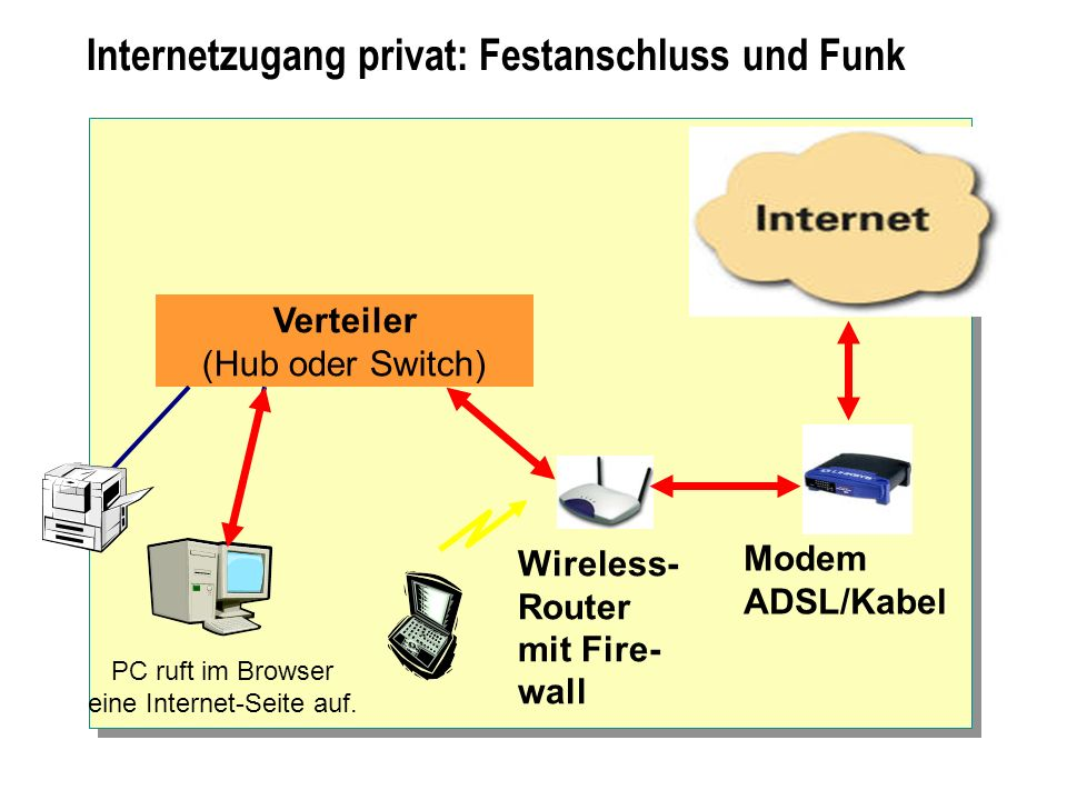 Internetzugang privat: Festanschluss und Funk Verteiler (Hub oder Switch) Modem ADSL/Kabel Wireless- Router mit Fire- wall PC ruft im Browser eine Int