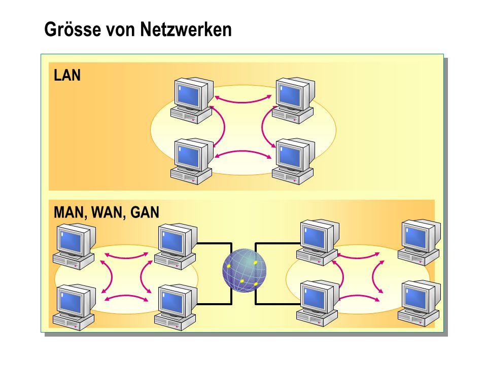 Grösse von Netzwerken LAN Local Area Network MAN Metropolitan Area Network WAN Wide Area Network GAN Global Area Network