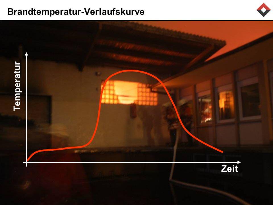 Brandtemperatur-Verlaufskurve Zeit Temperatur