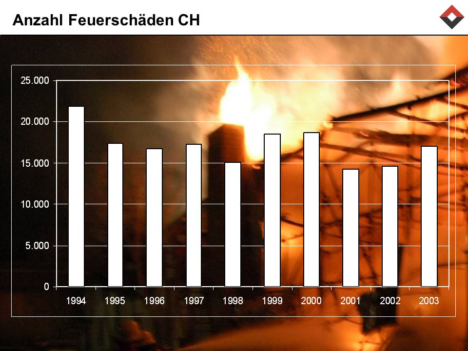 Anzahl Feuerschäden CH