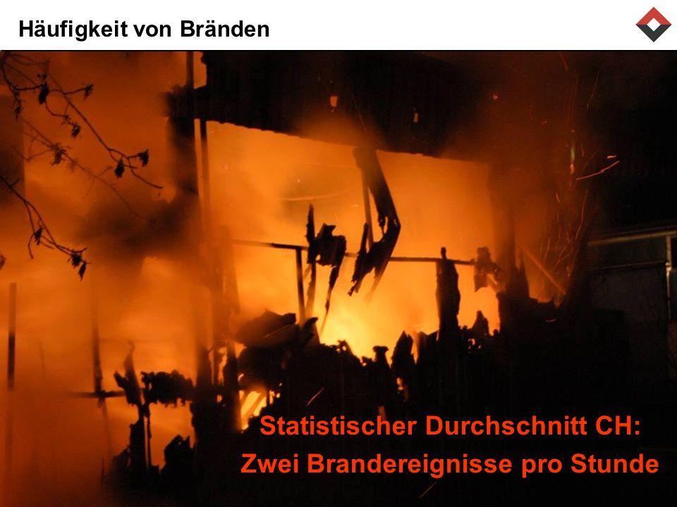 Häufigkeit von Bränden Statistischer Durchschnitt CH: Zwei Brandereignisse pro Stunde