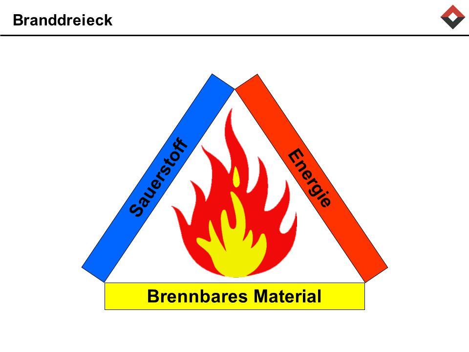 Branddreieck Brennbares Material Sauerstoff Energie