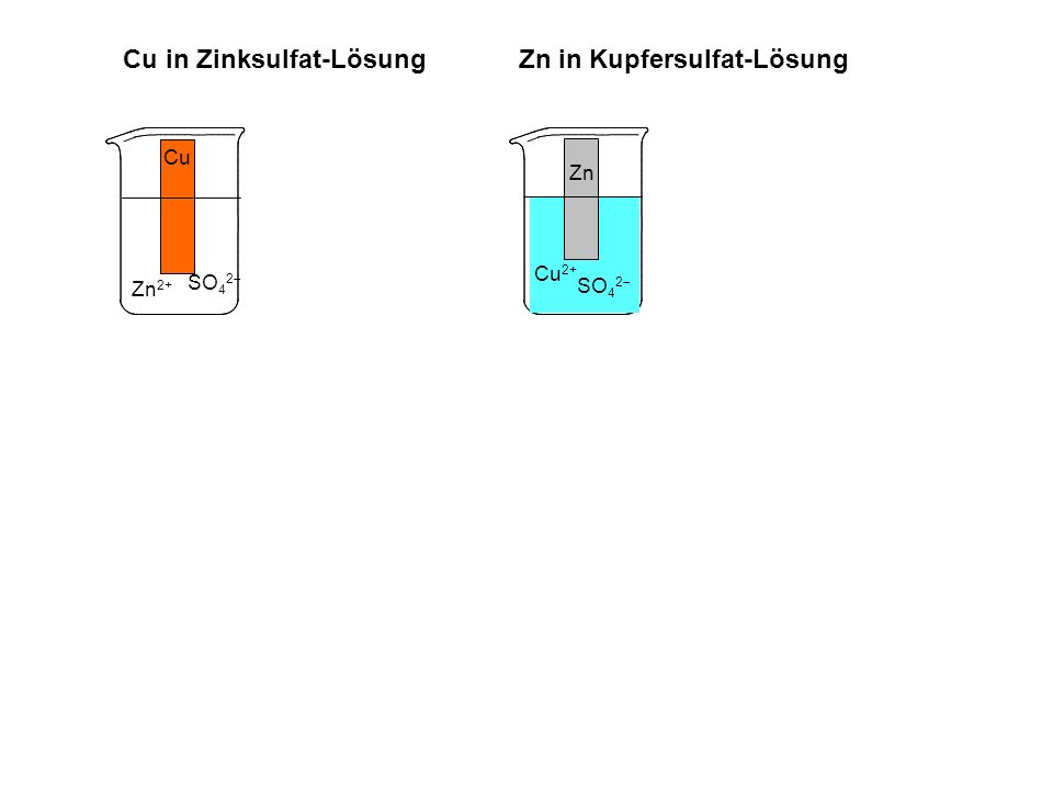 Zn Zn 2+ Cu SO 4 2 Cu Zn Cu 2+ SO 4 2 Cu in Zinksulfat-Lösung Zn in Kupfersulfat-Lösung Zn Zn 2+ SO 4 2 Cu