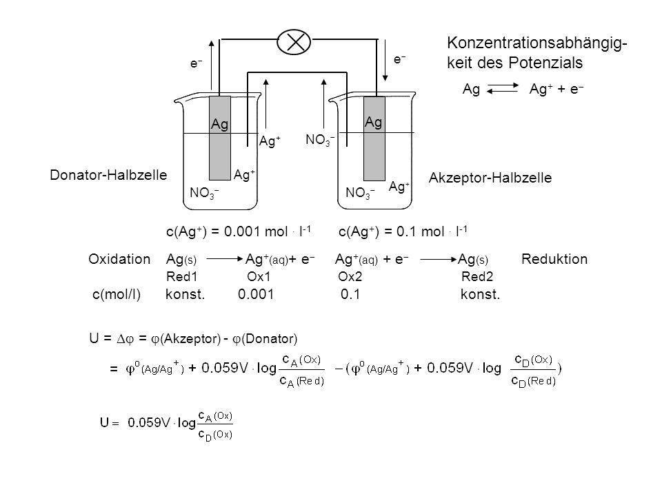 Ag + e e NO 3 Ag + NO 3 Ag Ag + c(Ag + ) = 0.001 mol. l -1 c(Ag + ) = 0.1 mol. l -1 Oxidation Ag (s) Ag + (aq) + e Ag + (aq) + e Ag (s) Reduktion Red1