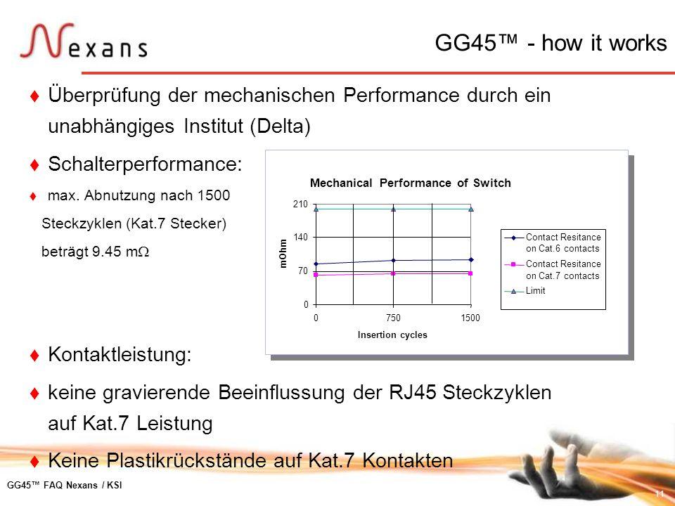 11 GG45 FAQ Nexans / KSI Überprüfung der mechanischen Performance durch ein unabhängiges Institut (Delta) Schalterperformance: max. Abnutzung nach 150