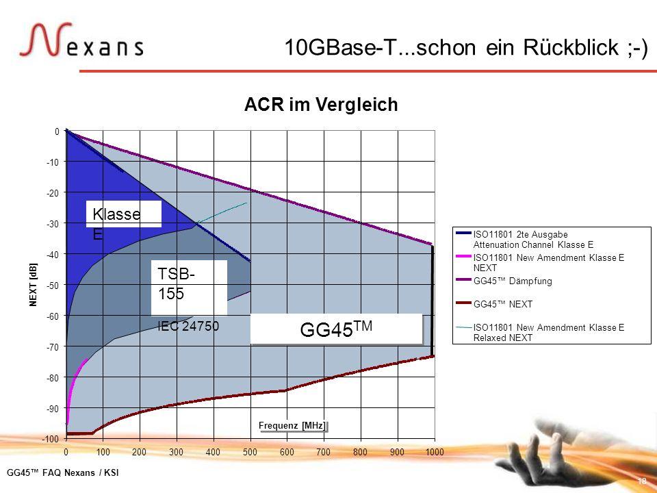18 GG45 FAQ Nexans / KSI ACR im Vergleich -100 01002003004005006007008009001000 -90 -80 -70 -60 -50 -40 -30 -20 -10 0 NEXT [dB] ISO11801 2te Ausgabe A