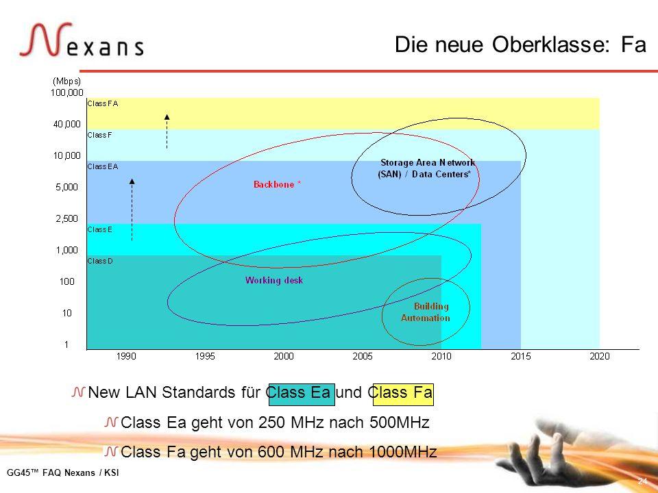 24 GG45 FAQ Nexans / KSI New LAN Standards für Class Ea und Class Fa Class Ea geht von 250 MHz nach 500MHz Class Fa geht von 600 MHz nach 1000MHz Die