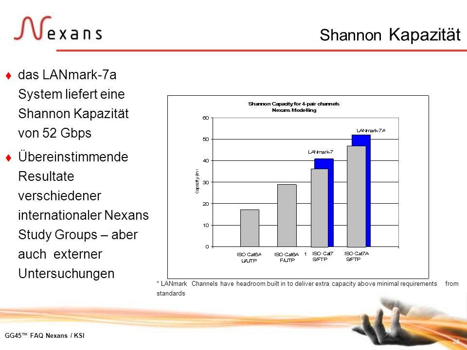28 GG45 FAQ Nexans / KSI Shannon Kapazität das LANmark-7a System liefert eine Shannon Kapazität von 52 Gbps Übereinstimmende Resultate verschiedener i