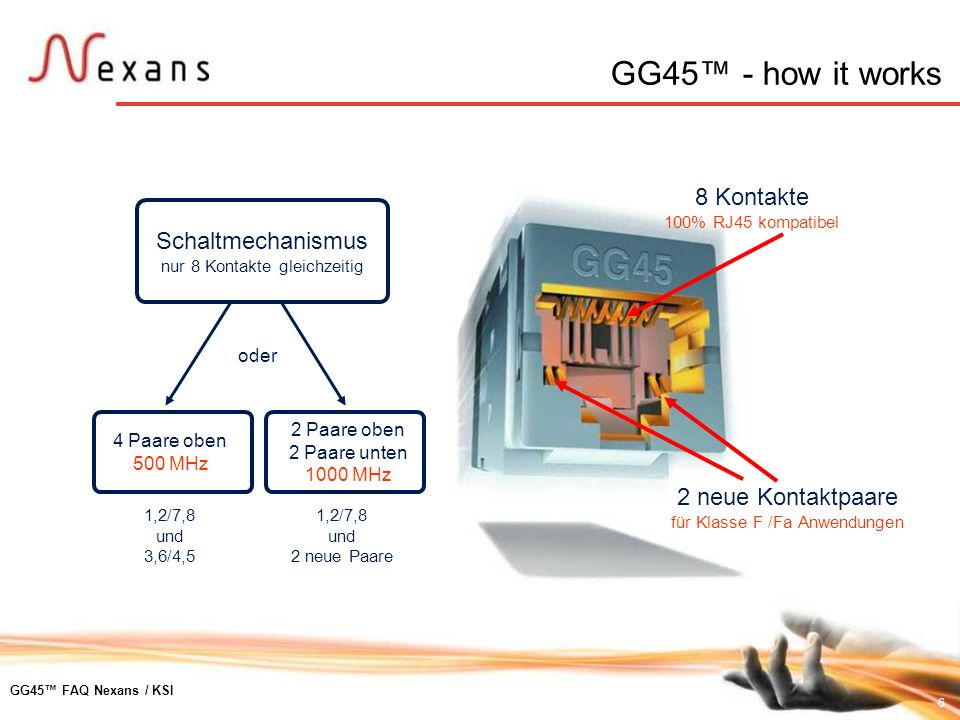 6 GG45 FAQ Nexans / KSI 8 Kontakte 100% RJ45 kompatibel 2 neue Kontaktpaare für Klasse F /Fa Anwendungen Schaltmechanismus nur 8 Kontakte gleichzeitig
