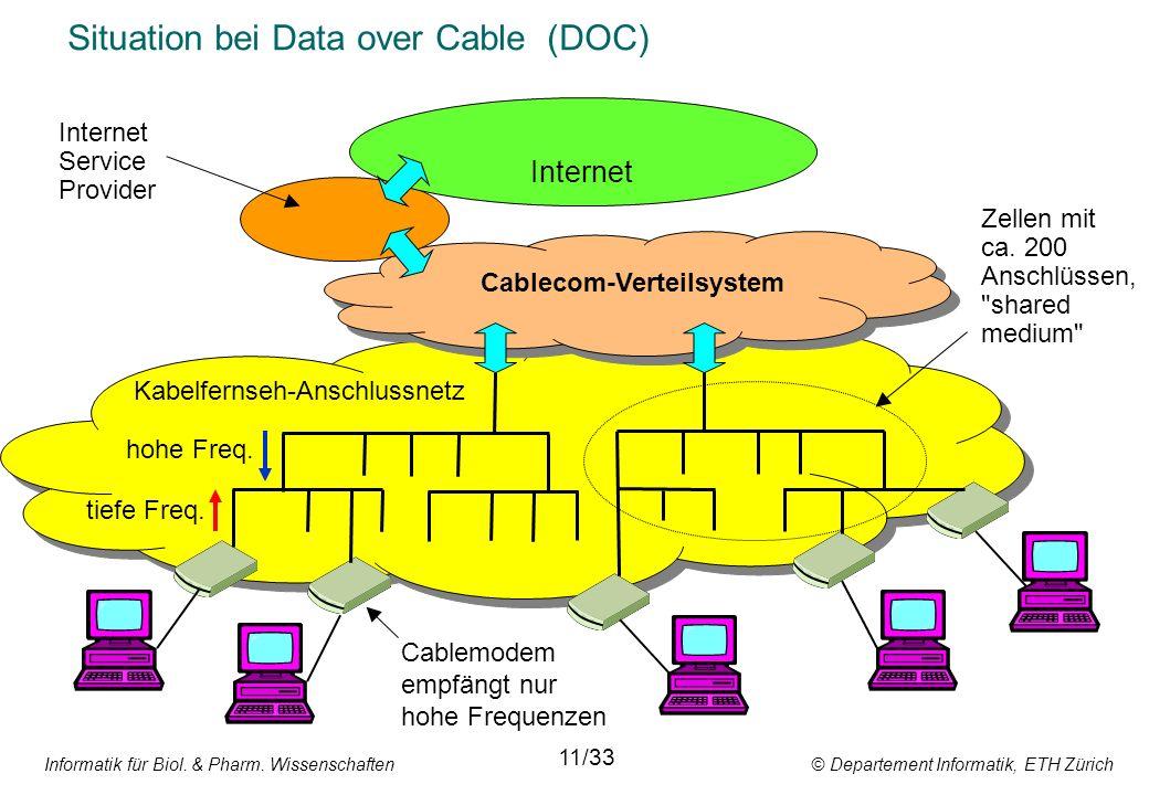 Informatik für Biol. & Pharm. Wissenschaften © Departement Informatik, ETH Zürich Situation bei Data over Cable (DOC) Internet Cablecom-Verteilsystem