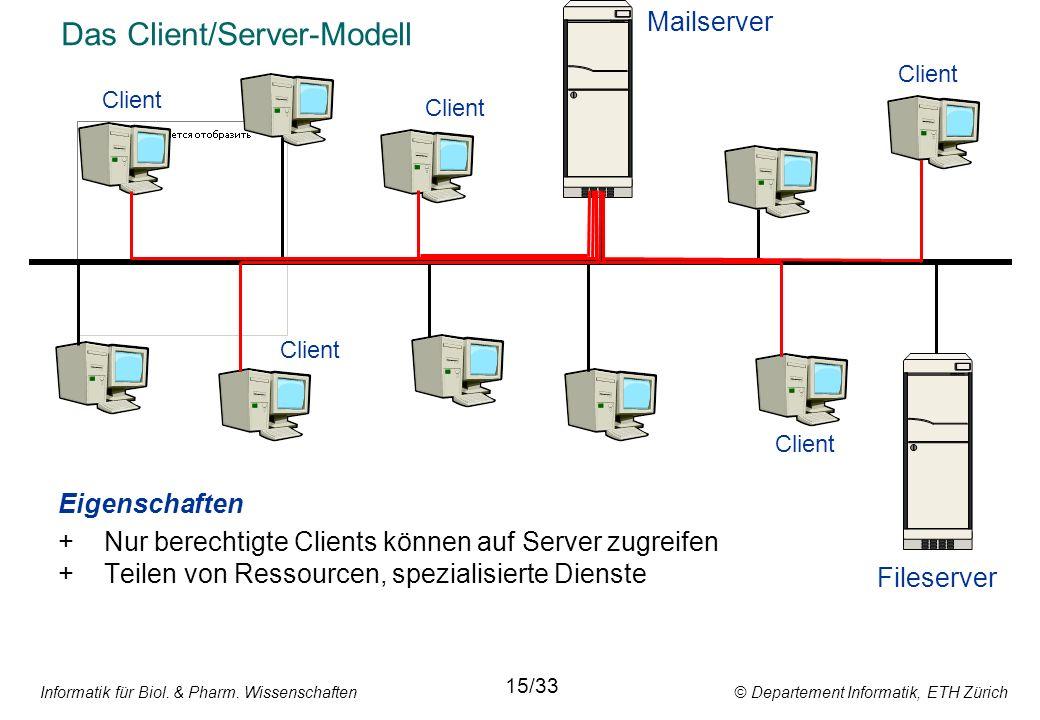 Informatik für Biol. & Pharm. Wissenschaften © Departement Informatik, ETH Zürich Das Client/Server-Modell Eigenschaften +Nur berechtigte Clients könn