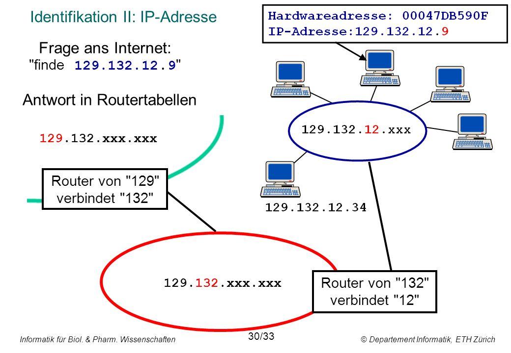 Informatik für Biol. & Pharm. Wissenschaften © Departement Informatik, ETH Zürich Identifikation II: IP-Adresse Router von