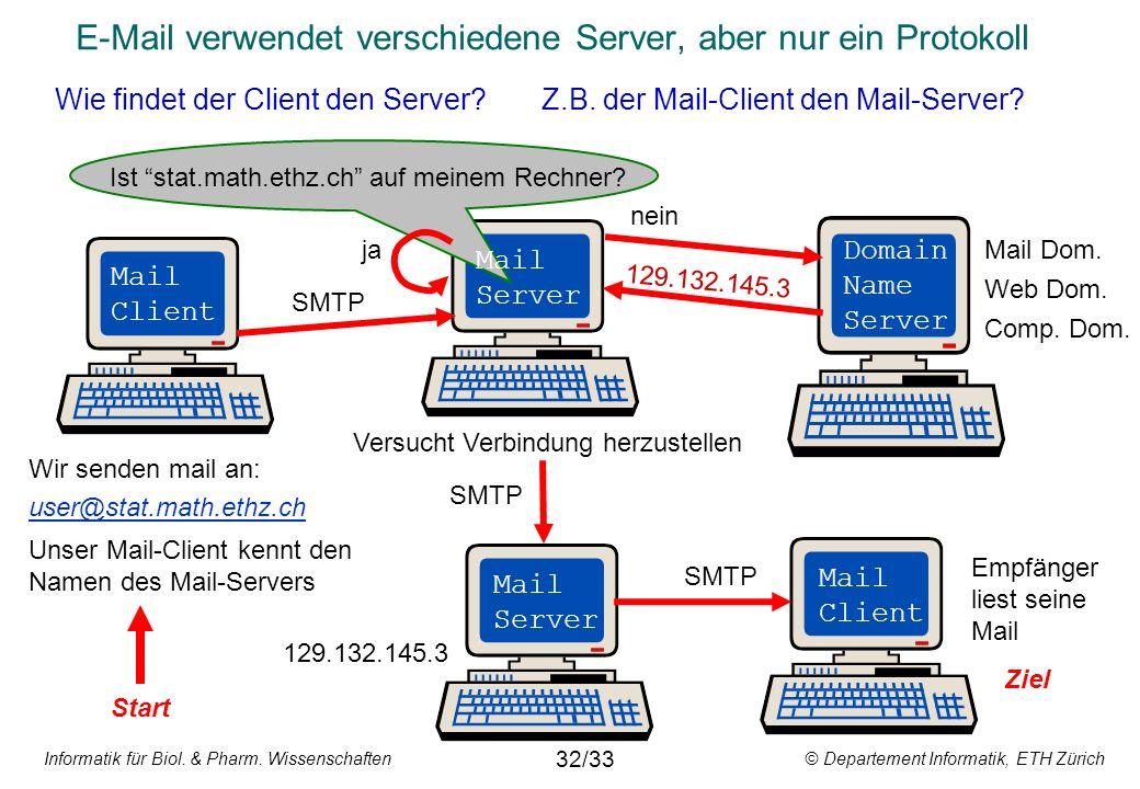 Informatik für Biol. & Pharm. Wissenschaften © Departement Informatik, ETH Zürich E-Mail verwendet verschiedene Server, aber nur ein Protokoll Wie fin