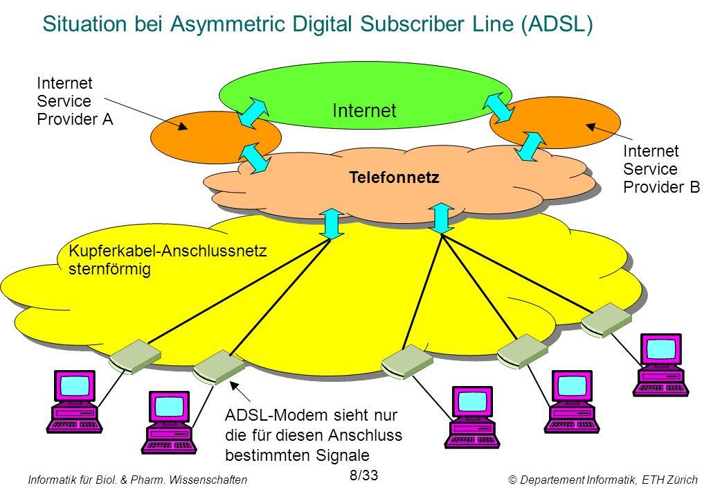 Informatik für Biol. & Pharm. Wissenschaften © Departement Informatik, ETH Zürich Situation bei Asymmetric Digital Subscriber Line (ADSL) Internet Tel