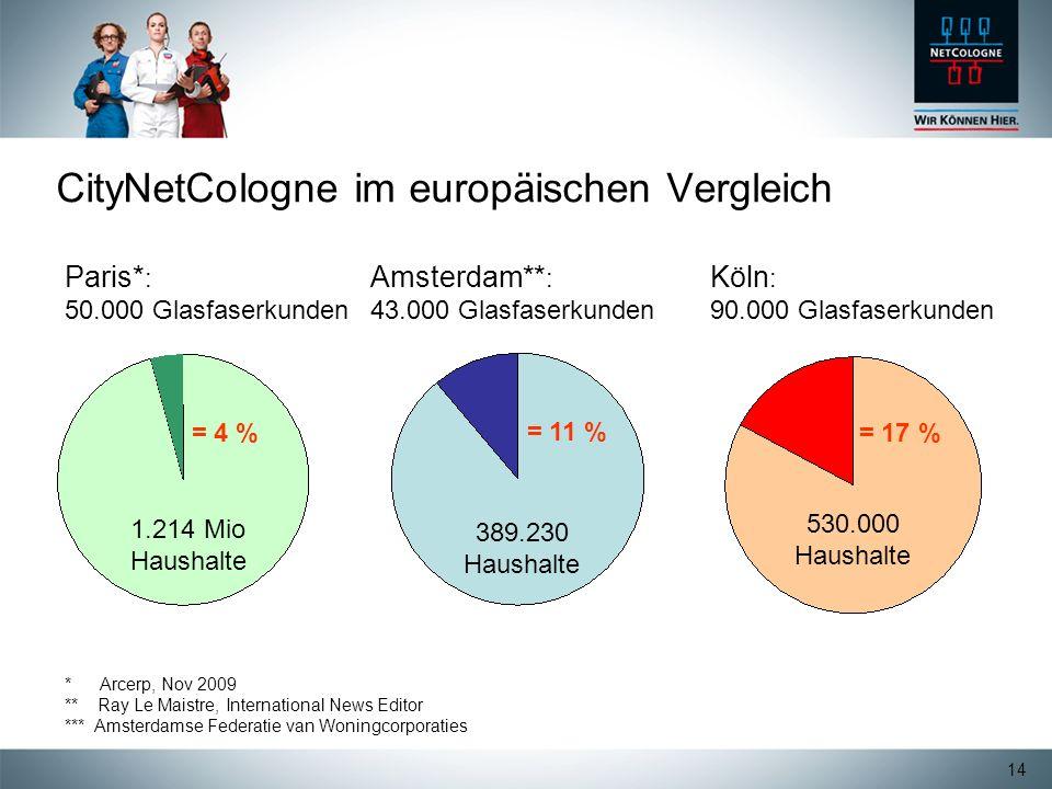14 CityNetCologne im europäischen Vergleich Amsterdam** : 43.000 Glasfaserkunden 389.230 Haushalte = 11 % Paris* : 50.000 Glasfaserkunden 1.214 Mio Ha