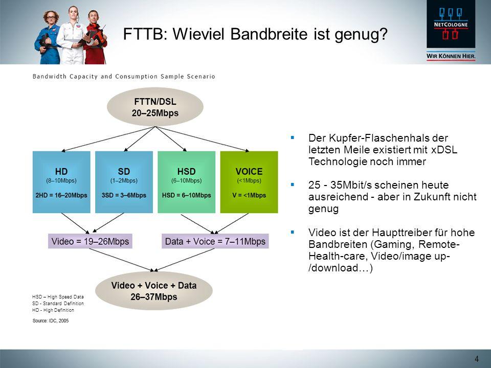 4 FTTB: Wieviel Bandbreite ist genug? HSD – High Speed Data SD - Standard Definition HD - High Definition Der Kupfer-Flaschenhals der letzten Meile ex