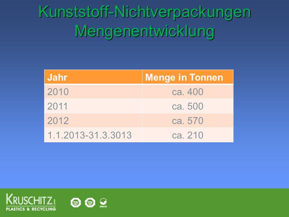 Kunststoff-Nichtverpackungen Mengenentwicklung Kunststoff-Nichtverpackungen Mengenentwicklung JahrMenge in Tonnen 2010ca. 400 2011ca. 500 2012ca. 570