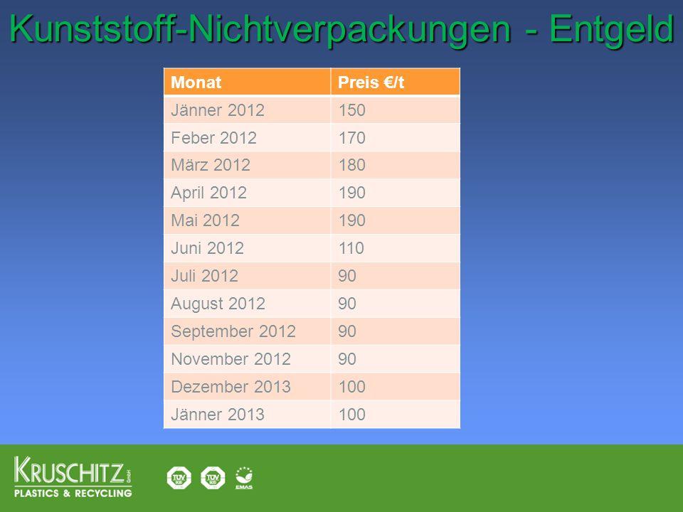Kunststoff-Nichtverpackungen - Entgeld Kunststoff-Nichtverpackungen - Entgeld MonatPreis /t Jänner 2012150 Feber 2012170 März 2012180 April 2012190 Ma