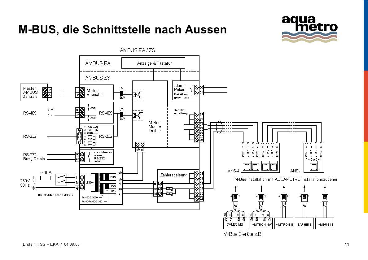 Erstellt: TSS – EKA / 04.09.0011 M-BUS, die Schnittstelle nach Aussen