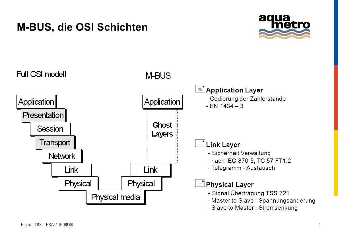 Erstellt: TSS – EKA / 04.09.004 M-BUS, die OSI Schichten + Application Layer - Codierung der Zählerstände - EN 1434 – 3 + Link Layer - Sicherheit Verw