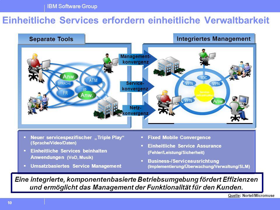 IBM Software Group 10 Integriertes Management Separate Tools Neuer servicespezifischer Triple Play (Sprache/Video/Daten) Einheitliche Services beinhal