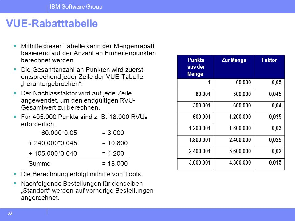 IBM Software Group 22 VUE-Rabatttabelle Mithilfe dieser Tabelle kann der Mengenrabatt basierend auf der Anzahl an Einheitenpunkten berechnet werden. D