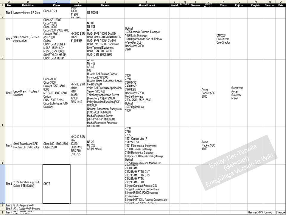IBM Software Group 31 Entity-Tier-Tabelle (Beispiel) Endgültige Version in Wiki