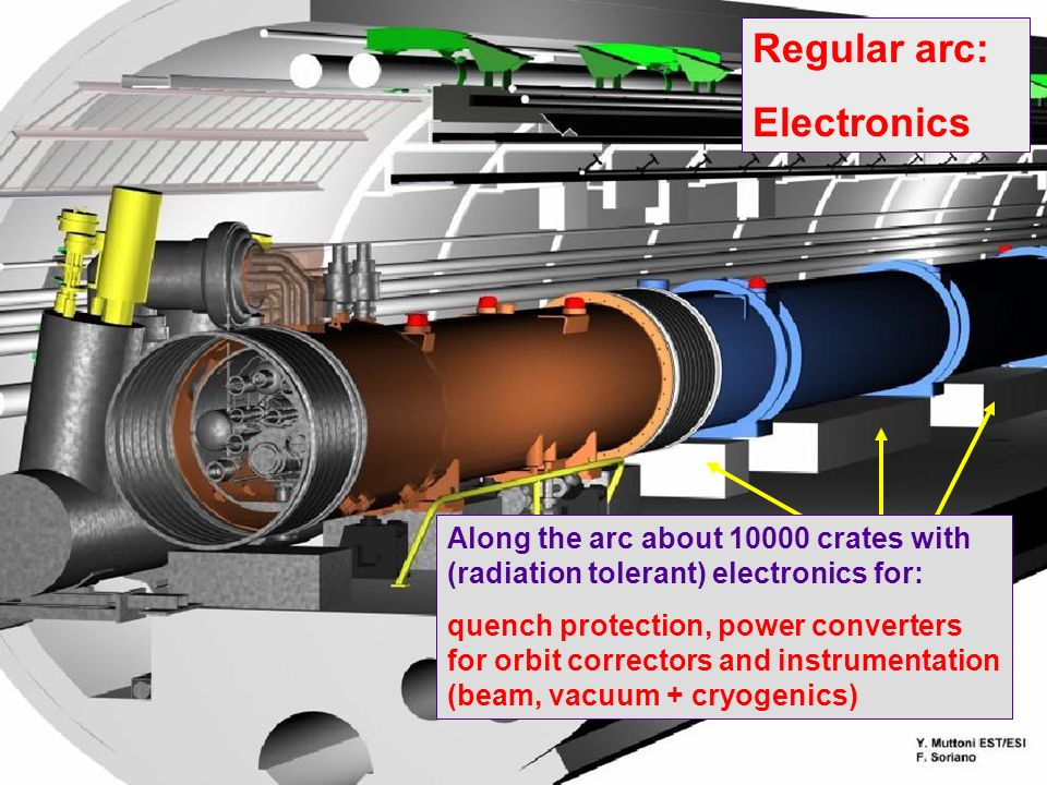 Regular arc: Electronics Along the arc about crates with (radiation tolerant) electronics for: quench protection, power converters for orbit correctors and instrumentation (beam, vacuum + cryogenics)