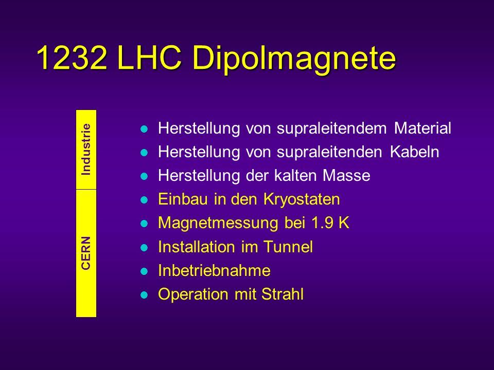 1232 LHC Dipolmagnete l Herstellung von supraleitendem Material l Herstellung von supraleitenden Kabeln l Herstellung der kalten Masse l Einbau in den Kryostaten l Magnetmessung bei 1.9 K l Installation im Tunnel l Inbetriebnahme l Operation mit Strahl Industrie CERN