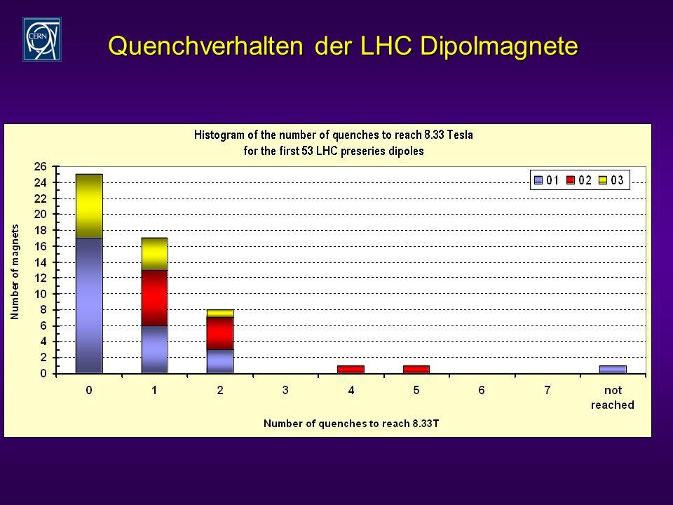 Quenchverhalten der LHC Dipolmagnete