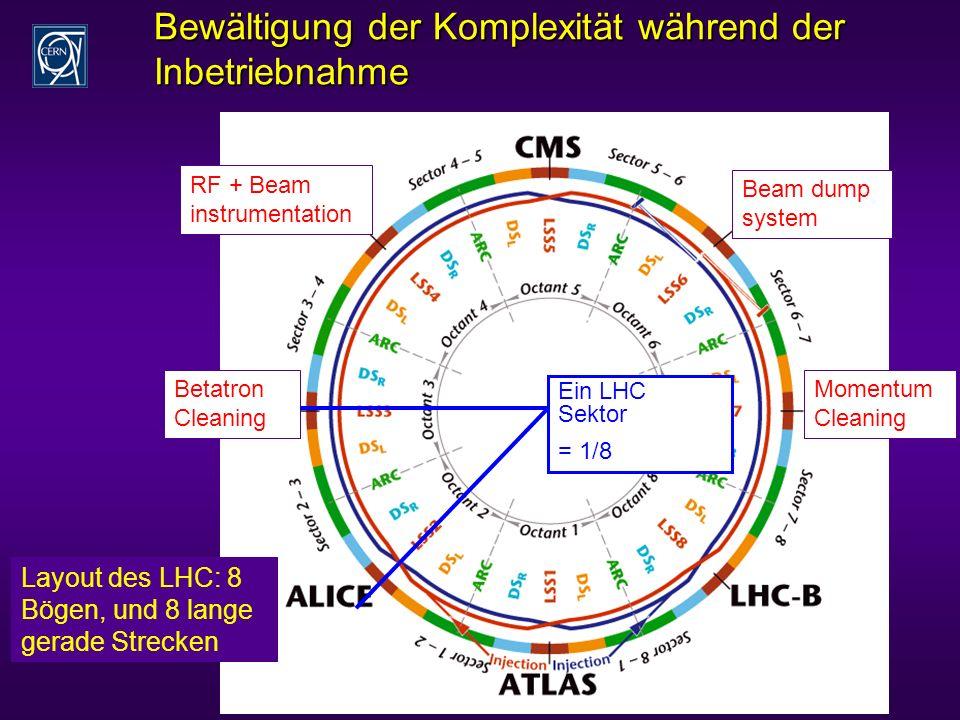 Bewältigung der Komplexität während der Inbetriebnahme Momentum Cleaning Betatron Cleaning Beam dump system RF + Beam instrumentation Ein LHC Sektor = 1/8 Layout des LHC: 8 Bögen, und 8 lange gerade Strecken