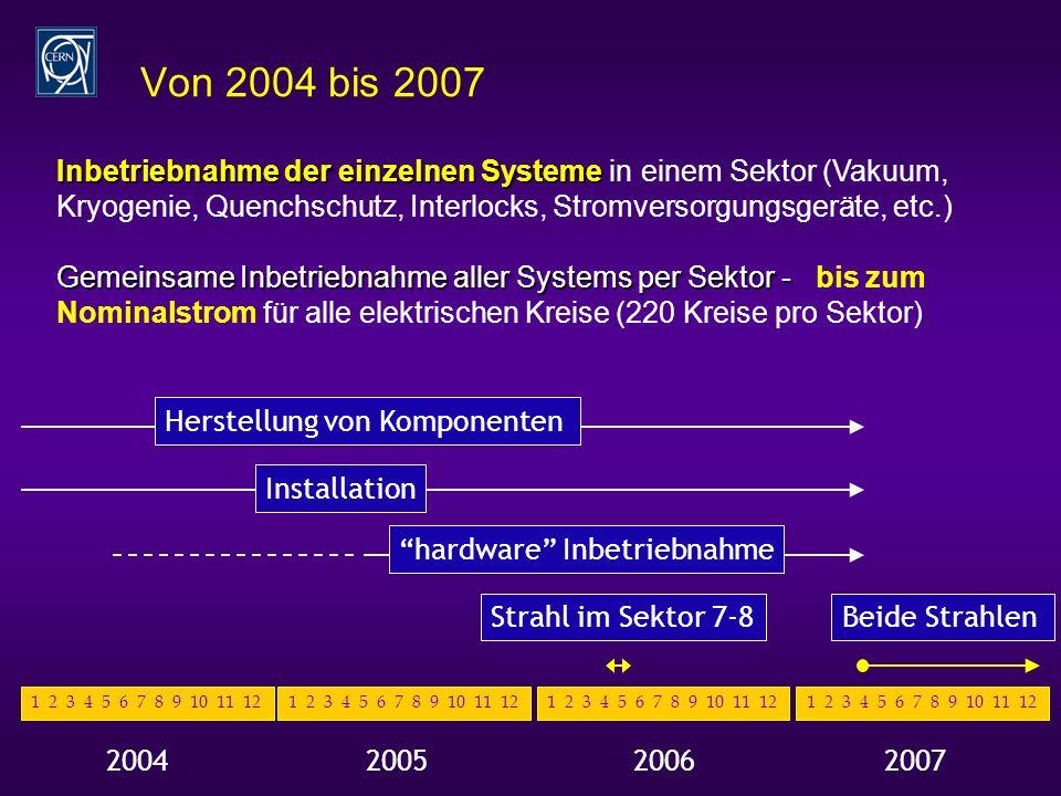 Von 2004 bis 2007 20052004 1 2 3 4 5 6 7 8 9 10 11 12 20062007 1 2 3 4 5 6 7 8 9 10 11 12 Herstellung von Komponenten Installation Strahl im Sektor 7-8Beide Strahlen hardware Inbetriebnahme Inbetriebnahme der einzelnen Systeme Inbetriebnahme der einzelnen Systeme in einem Sektor (Vakuum, Kryogenie, Quenchschutz, Interlocks, Stromversorgungsgeräte, etc.) Gemeinsame Inbetriebnahme aller Systems per Sektor - Gemeinsame Inbetriebnahme aller Systems per Sektor - bis zum Nominalstrom für alle elektrischen Kreise (220 Kreise pro Sektor)