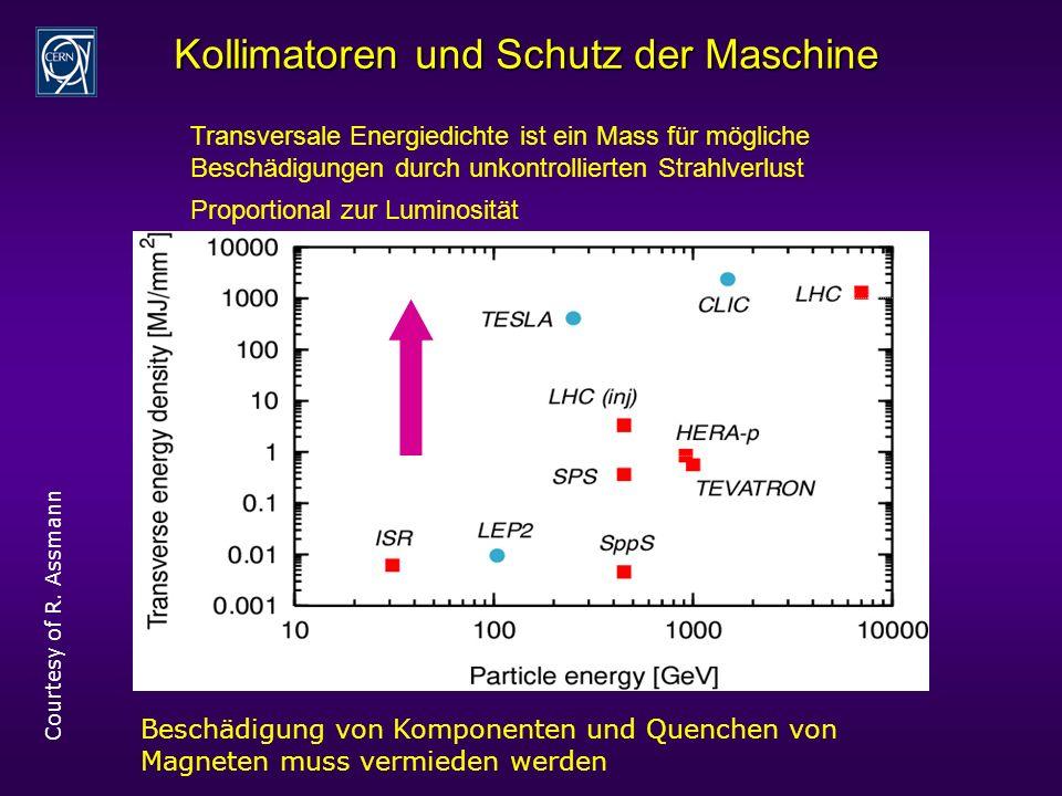 Kollimatoren und Schutz der Maschine Courtesy of R.