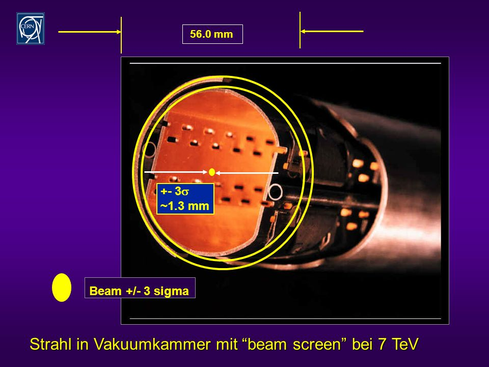 +- 3 ~1.3 mm Beam +/- 3 sigma 56.0 mm Strahl in Vakuumkammer mit beam screen bei 7 TeV