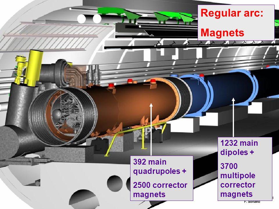 Schlussfolgerungen l Fabrikation von LHC Komponenten ist in vollem Gange l Gute Fortschritte bei der Fabrikation von Komponenten in der Verantwortung von anderen Labors (USA / Japan / Russland / Kanada / Indien) l Installation des LHC im Gange l Die Detailplanung für die Inbetriebnahme hat angefangen l Mehrere wichtige milestones zwischen heute und der Operation mit kollidierenden Strahlen l Hardware Commissioning ist von wesentlicher Bedeutung