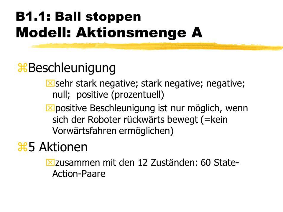 B1.1: Ball stoppen Modell: Aktionsmenge A zBeschleunigung xsehr stark negative; stark negative; negative; null; positive (prozentuell) xpositive Beschleunigung ist nur möglich, wenn sich der Roboter rückwärts bewegt (=kein Vorwärtsfahren ermöglichen) z5 Aktionen xzusammen mit den 12 Zuständen: 60 State- Action-Paare