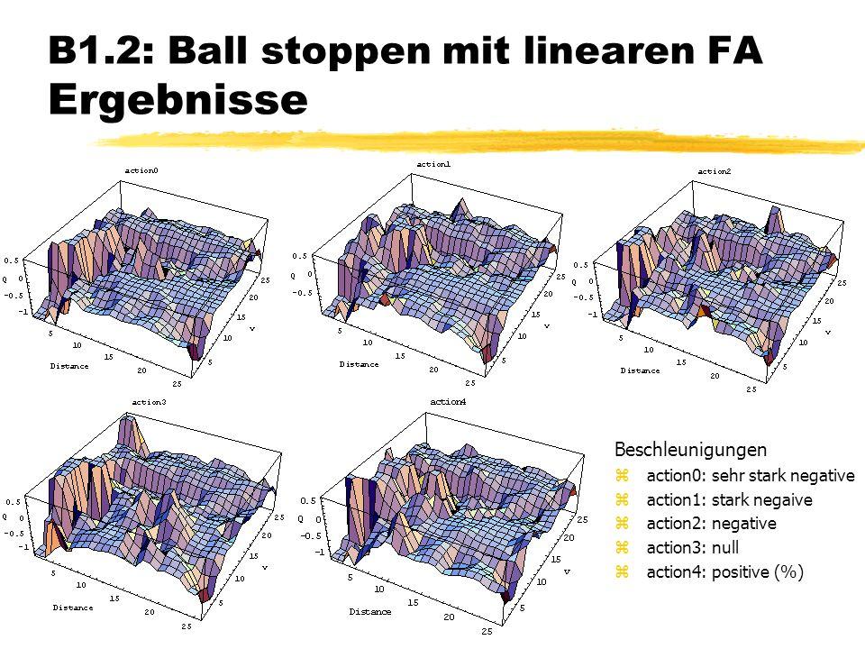 B1.2: Ball stoppen mit linearen FA Ergebnisse Beschleunigungen zaction0: sehr stark negative zaction1: stark negaive zaction2: negative zaction3: null zaction4: positive (%)