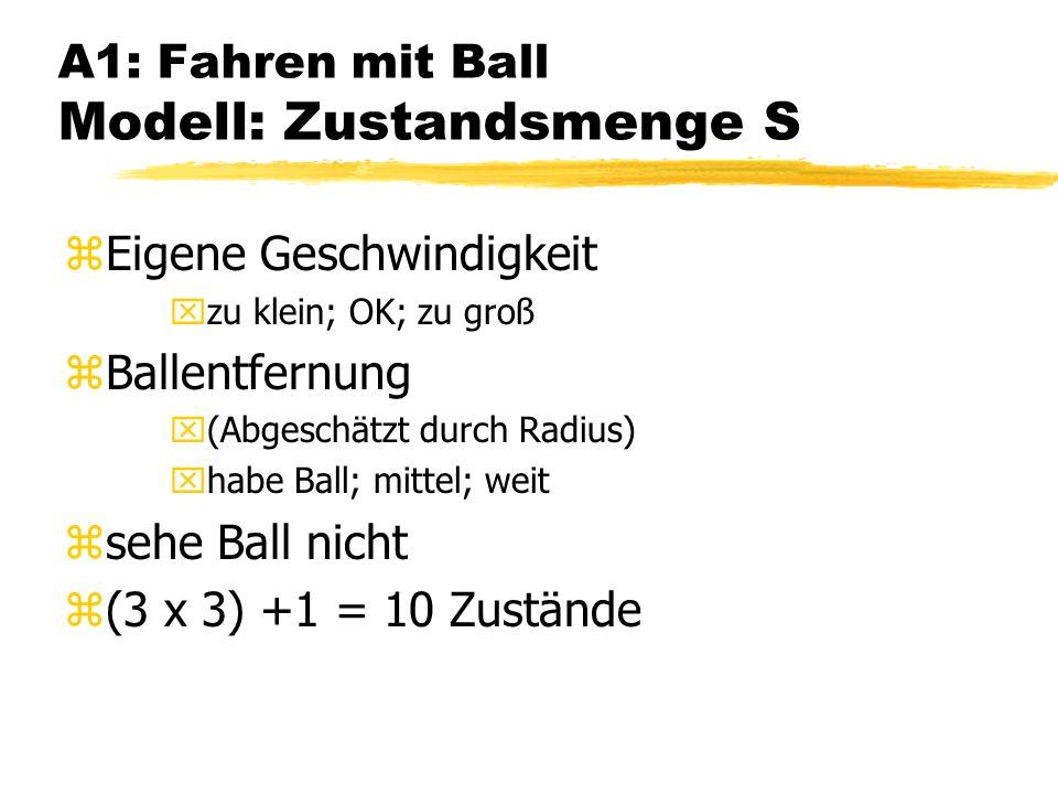 A1: Fahren mit Ball Modell: Zustandsmenge S zEigene Geschwindigkeit xzu klein; OK; zu groß zBallentfernung x(Abgeschätzt durch Radius) xhabe Ball; mittel; weit zsehe Ball nicht z(3 x 3) +1 = 10 Zustände
