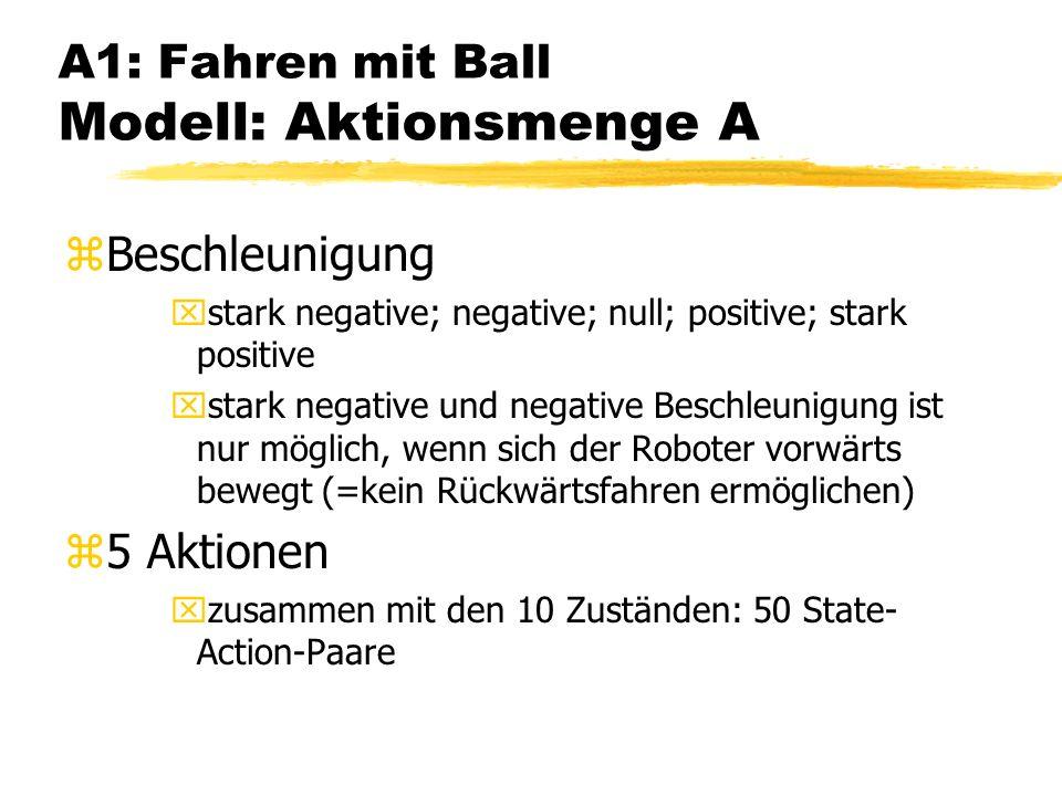 A1: Fahren mit Ball Modell: Aktionsmenge A zBeschleunigung xstark negative; negative; null; positive; stark positive xstark negative und negative Beschleunigung ist nur möglich, wenn sich der Roboter vorwärts bewegt (=kein Rückwärtsfahren ermöglichen) z5 Aktionen xzusammen mit den 10 Zuständen: 50 State- Action-Paare