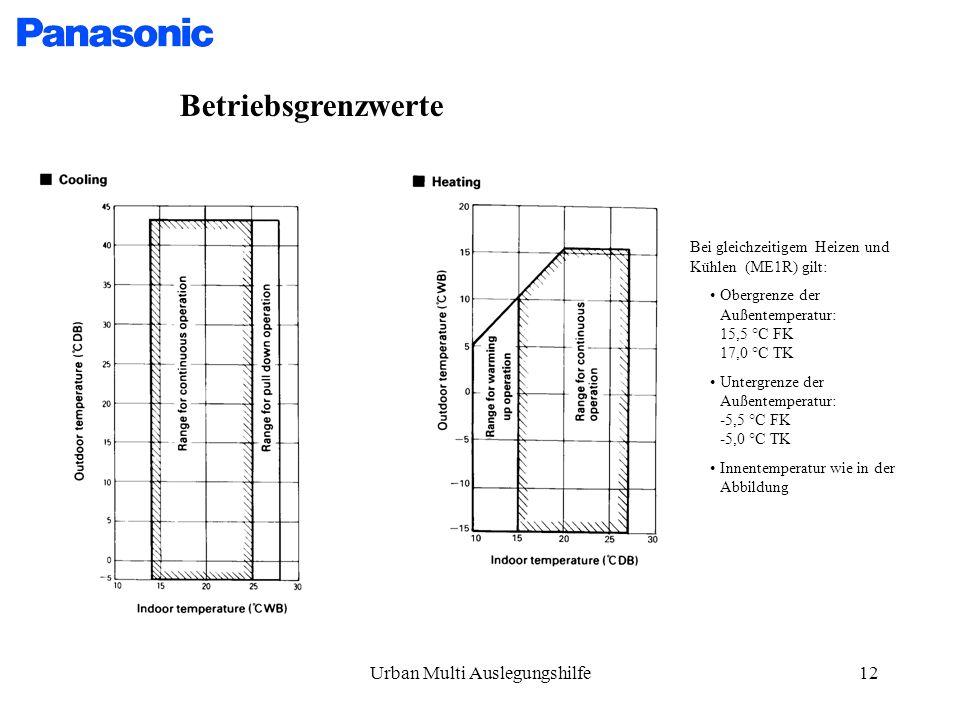 Urban Multi Auslegungshilfe12 Betriebsgrenzwerte Bei gleichzeitigem Heizen und Kühlen (ME1R) gilt: Obergrenze der Außentemperatur: 15,5 °C FK 17,0 °C TK Untergrenze der Außentemperatur: -5,5 °C FK -5,0 °C TK Innentemperatur wie in der Abbildung