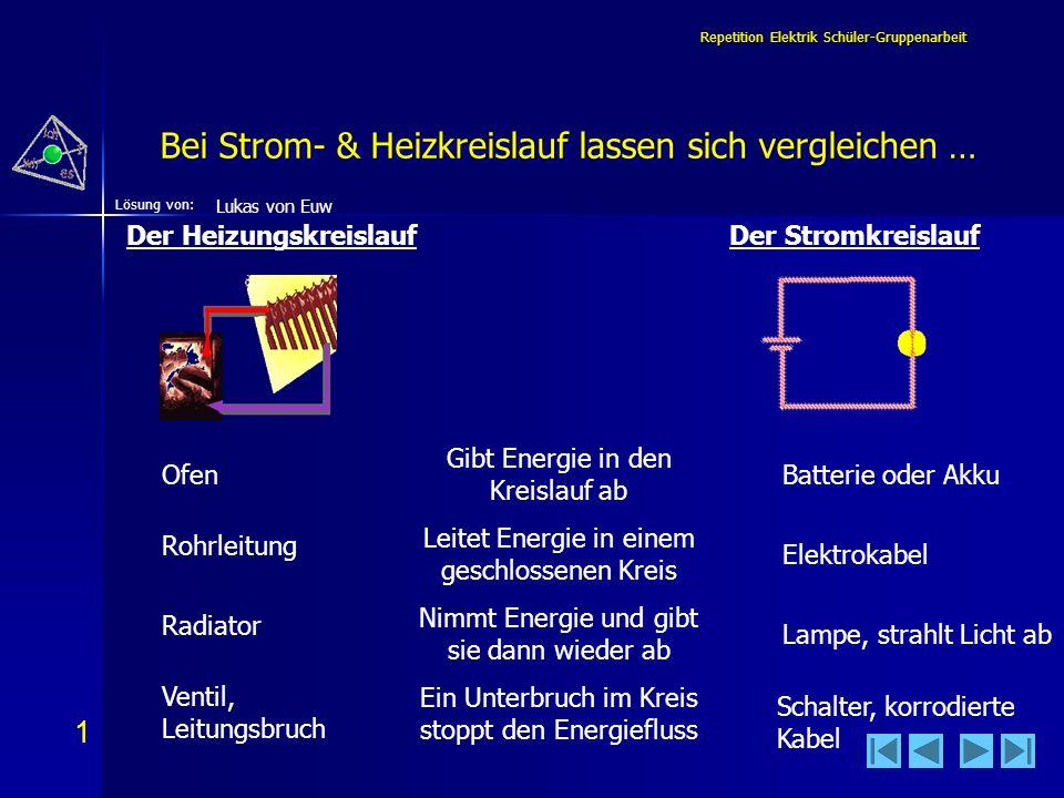 32 Lösung von: Repetition Elektrik Schüler-Gruppenarbeit Repetition Elektrik Inhalt Folien 1 - 16 Fabian Amacher 1.Bei Strom- & Heizkreislauf lassen sich vergleichen … Bei Strom- & Heizkreislauf lassen sich vergleichen …Bei Strom- & Heizkreislauf lassen sich vergleichen … 2.Verschieden sind bei Strom- & Heizkreislauf… Verschieden sind bei Strom- & Heizkreislauf…Verschieden sind bei Strom- & Heizkreislauf… 3.Vergleich im Détail Vergleich im DétailVergleich im Détail 4.Ein elektrischer Leiter … Ein elektrischer Leiter …Ein elektrischer Leiter … 5.Ich stelle mir Wärme - Strom so vor… Ich stelle mir Wärme - Strom so vor…Ich stelle mir Wärme - Strom so vor… 6.Der Stromkreis besteht mindestens aus… Der Stromkreis besteht mindestens aus…Der Stromkreis besteht mindestens aus… 7.Im einfachen Stromkreis ist… Im einfachen Stromkreis ist…Im einfachen Stromkreis ist… 8.Bei Gleichstrom fliessen die Elektronen… Bei Gleichstrom fliessen die Elektronen…Bei Gleichstrom fliessen die Elektronen… 9.Es gibt 2 Definitionen für die Stromrichtung.