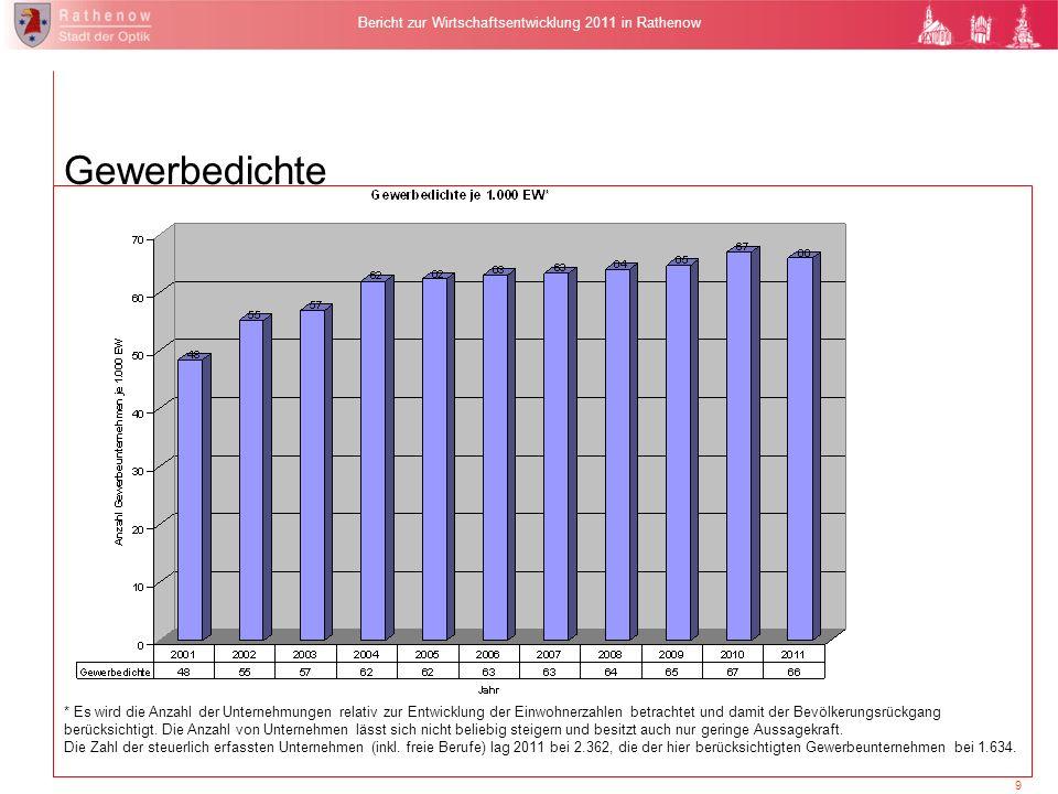9 Bericht zur Wirtschaftsentwicklung 2011 in Rathenow Gewerbedichte * Es wird die Anzahl der Unternehmungen relativ zur Entwicklung der Einwohnerzahle