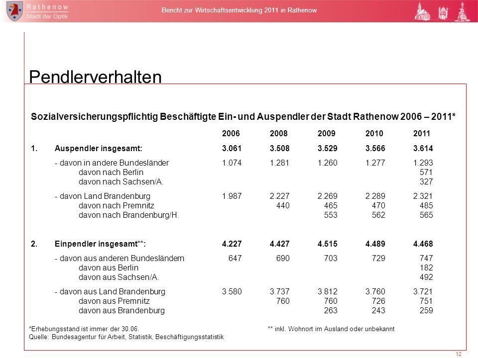 12 Bericht zur Wirtschaftsentwicklung 2011 in Rathenow Sozialversicherungspflichtig Beschäftigte Ein- und Auspendler der Stadt Rathenow 2006 – 2011* 2