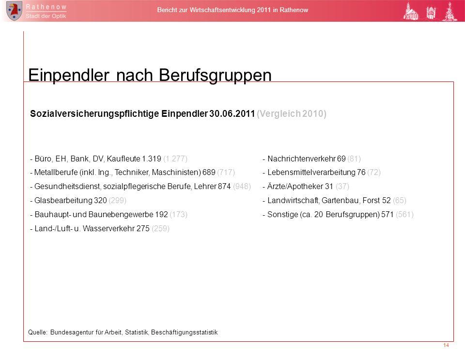 14 Bericht zur Wirtschaftsentwicklung 2011 in Rathenow Sozialversicherungspflichtige Einpendler 30.06.2011 (Vergleich 2010) - Büro, EH, Bank, DV, Kauf