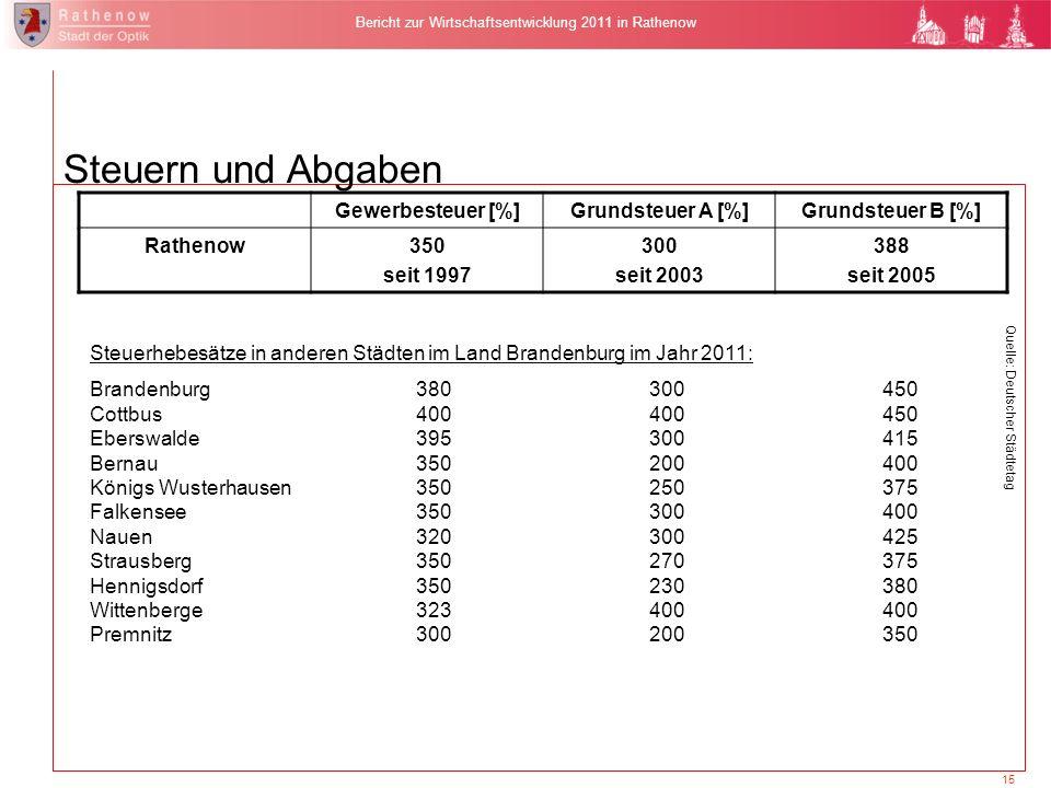15 Bericht zur Wirtschaftsentwicklung 2011 in Rathenow Gewerbesteuer [%]Grundsteuer A [%]Grundsteuer B [%] Rathenow350 seit 1997 300 seit 2003 388 sei