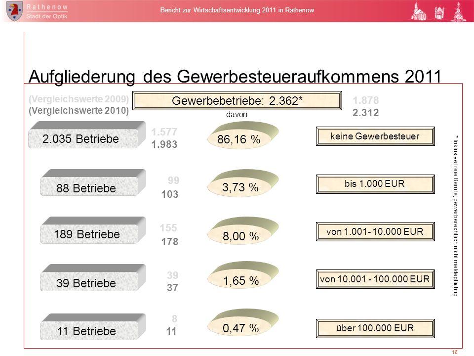 18 Bericht zur Wirtschaftsentwicklung 2011 in Rathenow Gewerbebetriebe: 2.362* davon 86,16 % keine Gewerbesteuer 88 Betriebe 3,73 % bis 1.000 EUR 189
