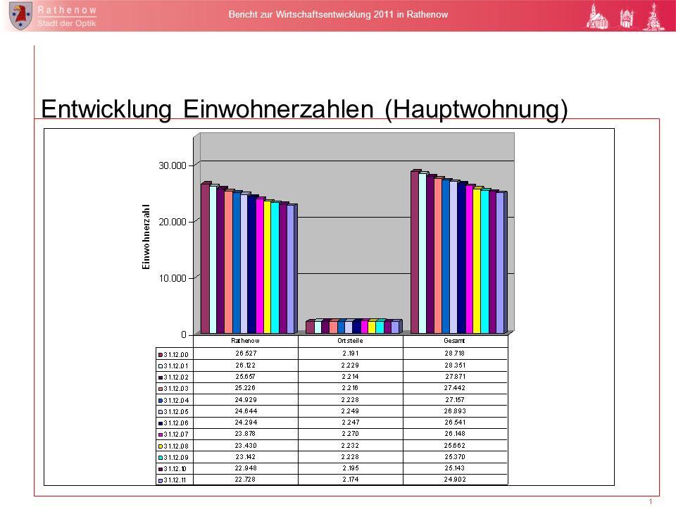 1 Bericht zur Wirtschaftsentwicklung 2011 in Rathenow Entwicklung Einwohnerzahlen (Hauptwohnung)