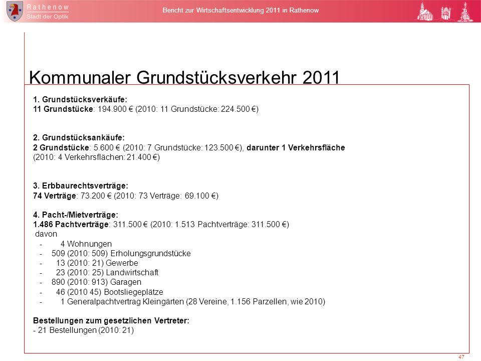 47 Bericht zur Wirtschaftsentwicklung 2011 in Rathenow 1. Grundstücksverkäufe: 11 Grundstücke: 194.900 (2010: 11 Grundstücke: 224.500 ) 2. Grundstücks