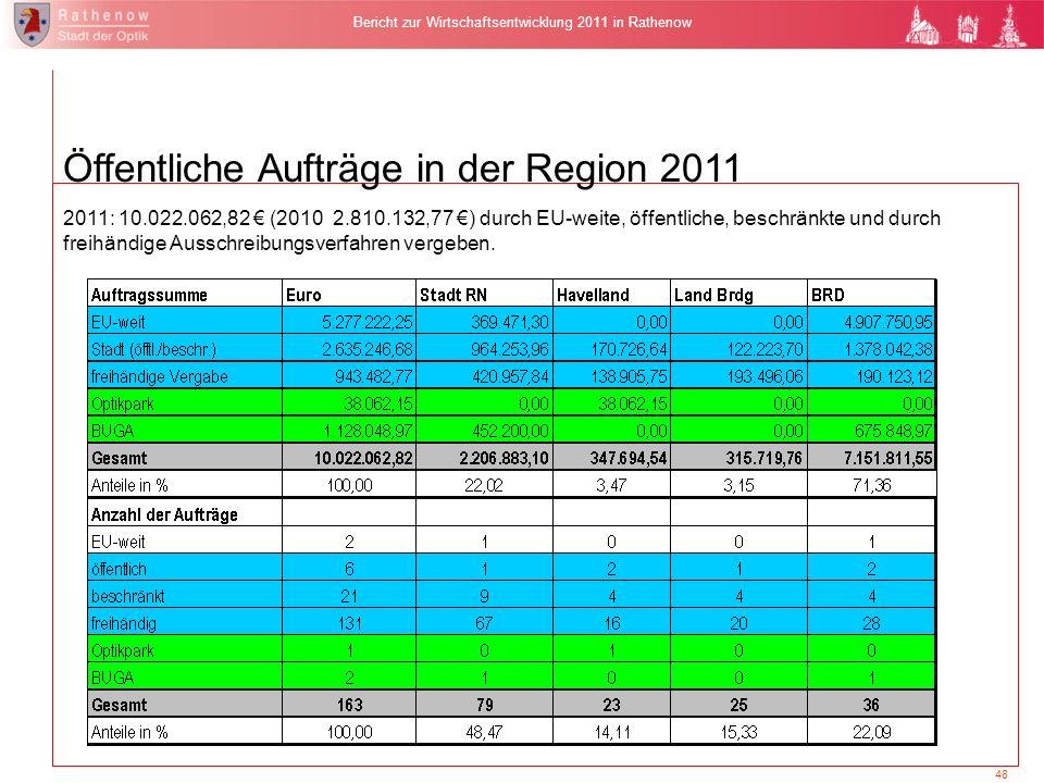 48 Bericht zur Wirtschaftsentwicklung 2011 in Rathenow 2011: 10.022.062,82 (2010 2.810.132,77 ) durch EU-weite, öffentliche, beschränkte und durch fre